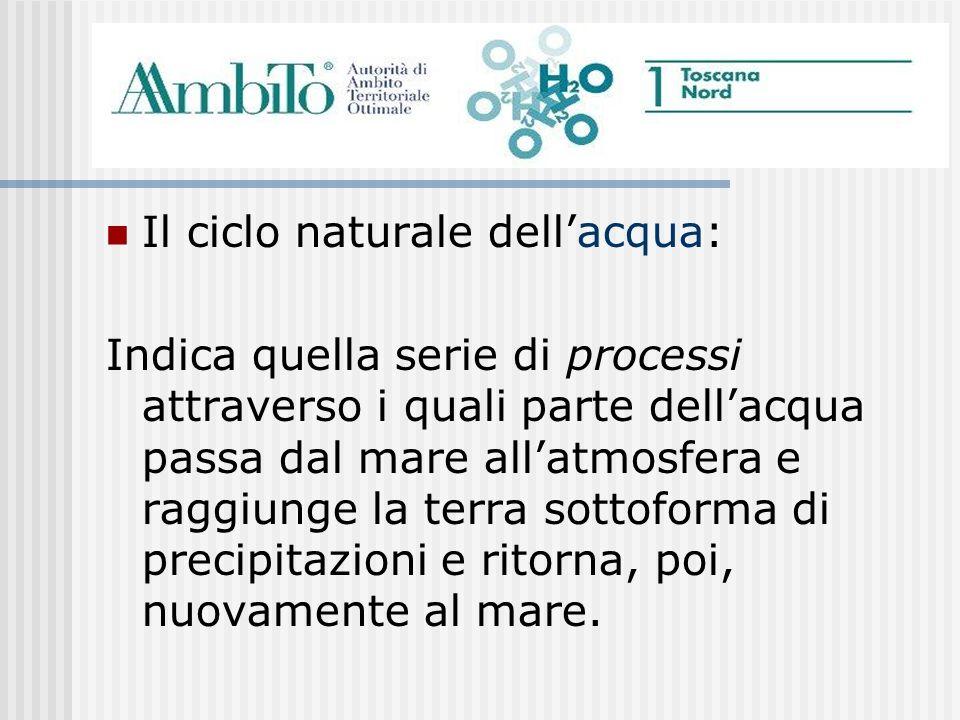 Il ciclo naturale dellacqua: Indica quella serie di processi attraverso i quali parte dellacqua passa dal mare allatmosfera e raggiunge la terra sotto