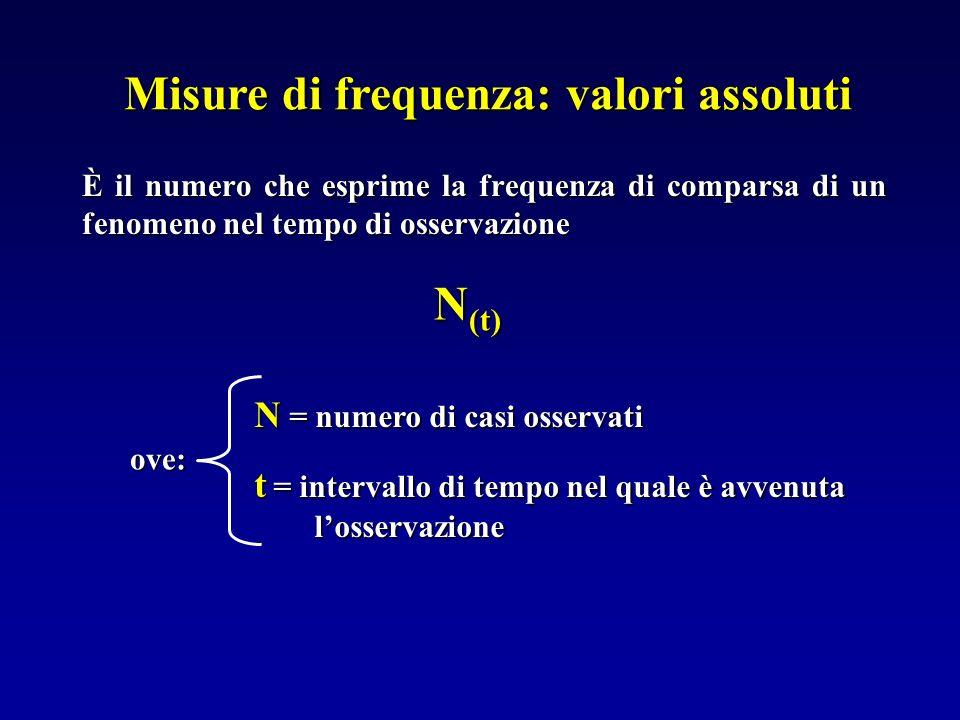 È il numero che esprime la frequenza di comparsa di un fenomeno nel tempo di osservazione Misure di frequenza: valori assoluti N (t) N = numero di cas