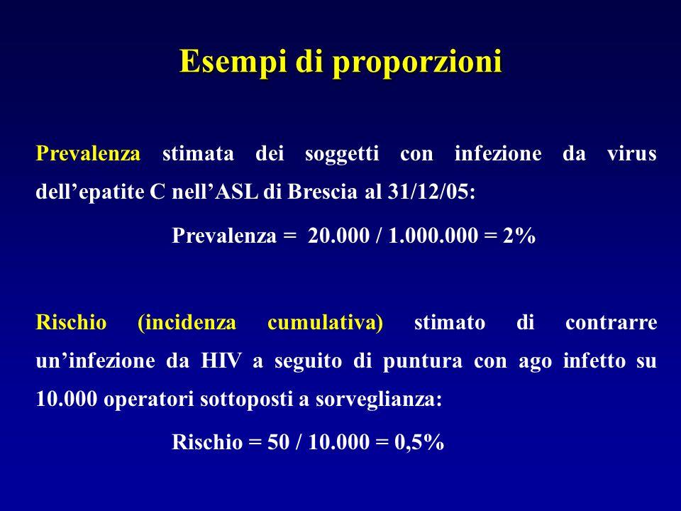 Esempi di proporzioni Prevalenza stimata dei soggetti con infezione da virus dellepatite C nellASL di Brescia al 31/12/05: Prevalenza =20.000 / 1.000.