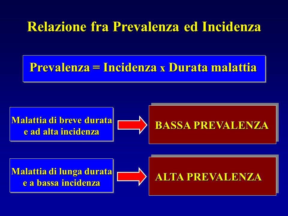 Relazione fra Prevalenza ed Incidenza Prevalenza = Incidenza x Durata malattia Malattia di lunga durata e a bassa incidenza ALTA PREVALENZA BASSA PREV