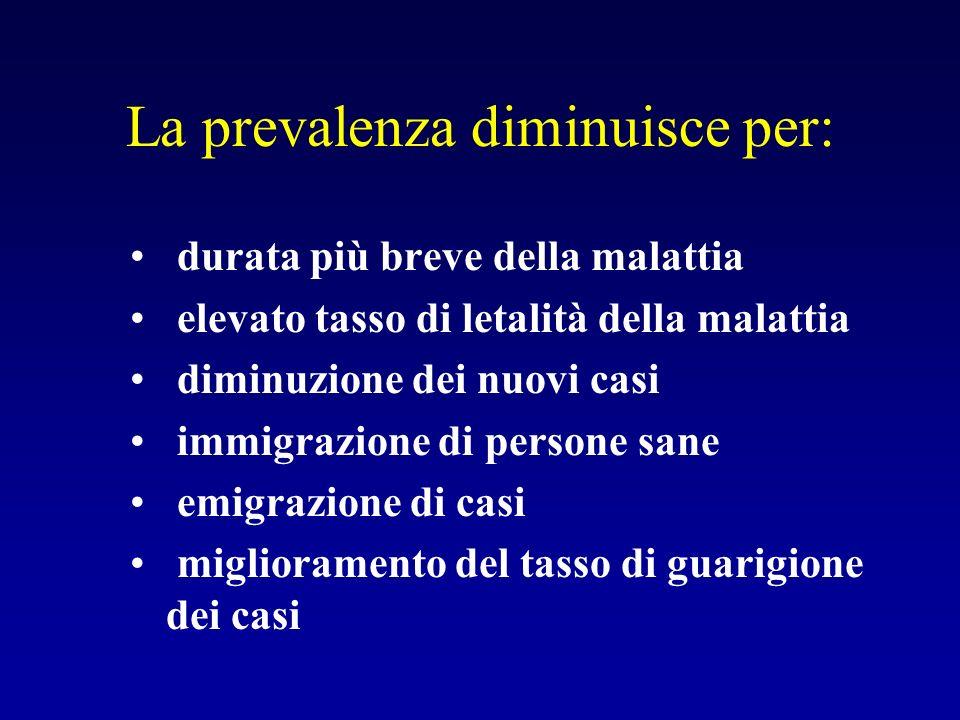 La prevalenza diminuisce per: durata più breve della malattia elevato tasso di letalità della malattia diminuzione dei nuovi casi immigrazione di pers