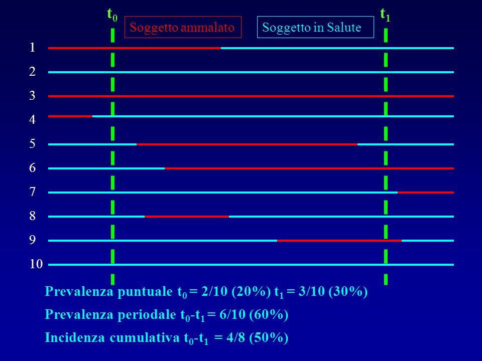 t0t0 t1t1 1 2 3 4 5 6 7 8 9 10 Soggetto in SaluteSoggetto ammalato Prevalenza puntuale t 0 = 2/10 (20%) t 1 = 3/10 (30%) Prevalenza periodale t 0 -t 1
