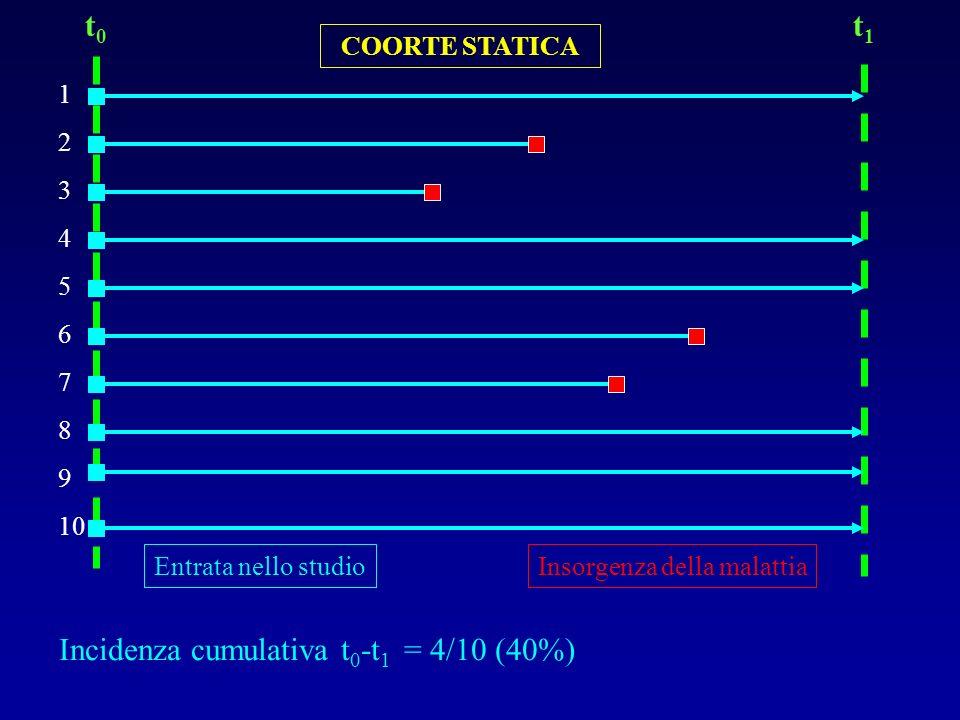 Incidenza cumulativa t 0 -t 1 = 4/10 (40%) COORTE STATICA 1 2 3 4 5 6 7 8 9 10 t0t0 t1t1 Entrata nello studioInsorgenza della malattia