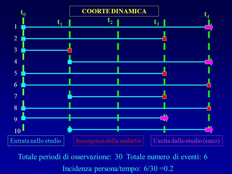 Totale periodi di osservazione: 30 Totale numero di eventi: 6 Incidenza persona/tempo: 6/30 =0.2 COORTE DINAMICA 1 2 3 4 5 6 7 8 9 10 t0t0 t4t4 Entrat