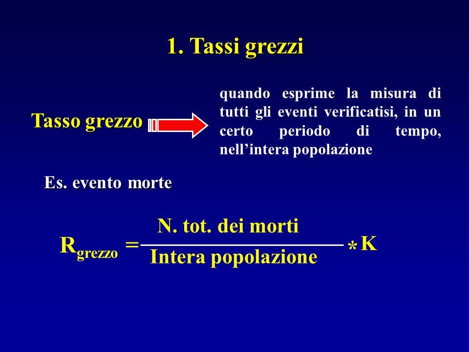 1. Tassi grezzi quando esprime la misura di tutti gli eventi verificatisi, in un certo periodo di tempo, nellintera popolazione Tasso grezzo N. tot. d