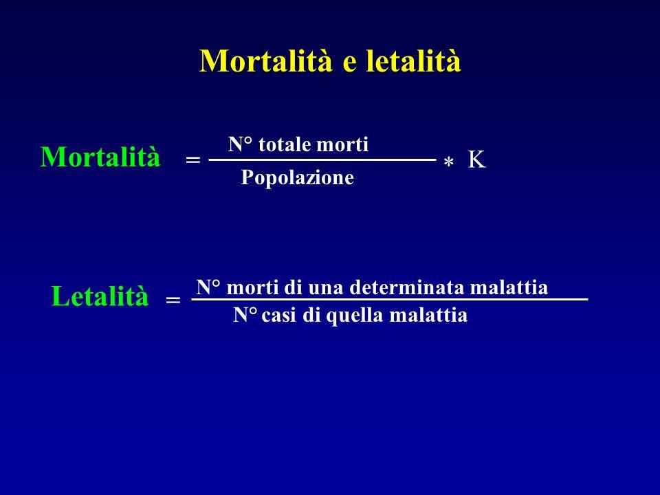 Letalità = N° morti di una determinata malattia N° casi di quella malattia Mortalità = N° totale morti Popolazione * K Mortalità e letalità