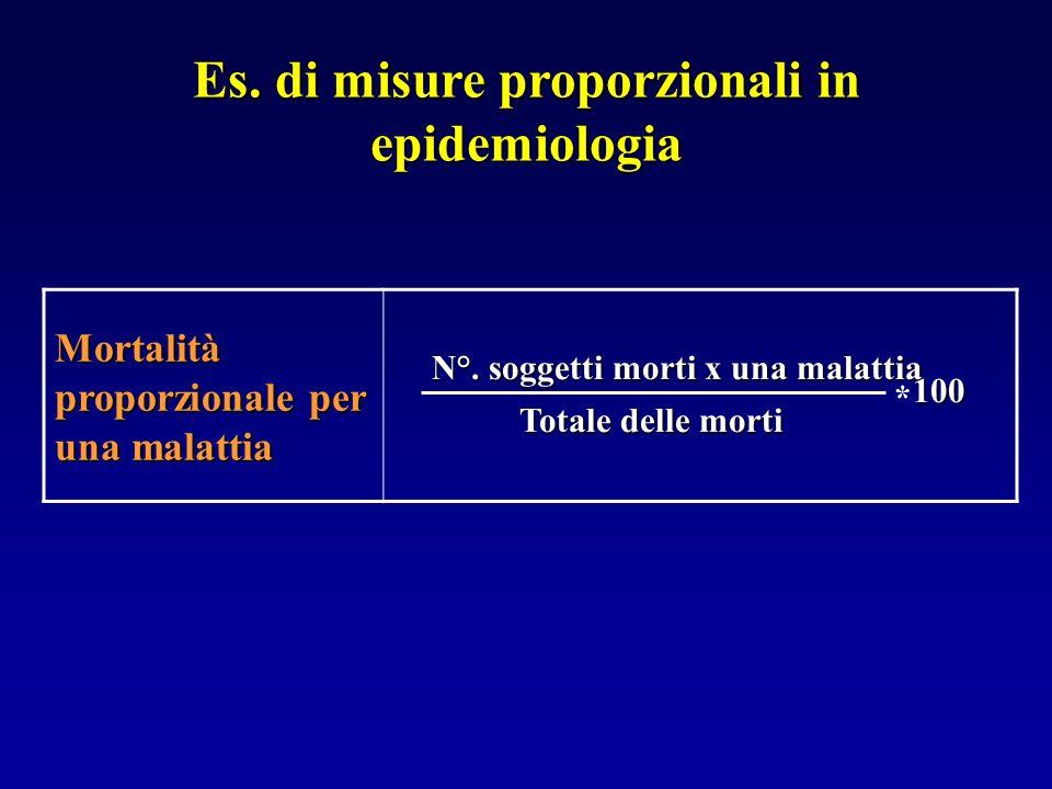 Es. di misure proporzionali in epidemiologia Mortalità proporzionale per una malattia N°. soggetti morti x una malattia Totale delle morti * 100