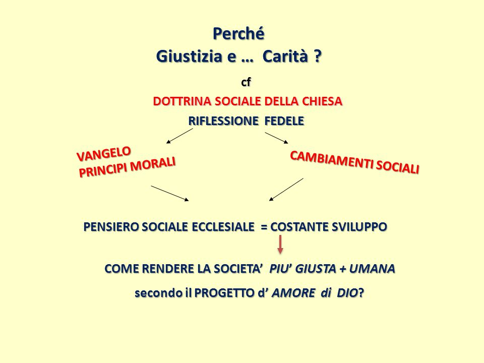 PUNTI FERMI secondo PIO XII 1.