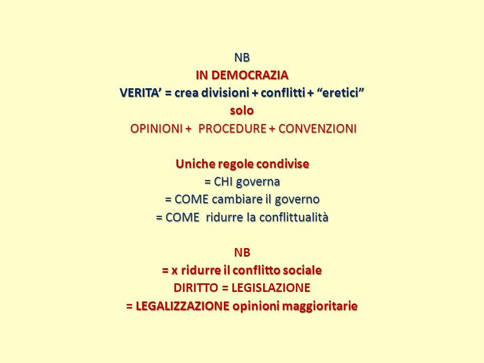 NB IN DEMOCRAZIA VERITA = crea divisioni + conflitti + eretici solo OPINIONI + PROCEDURE + CONVENZIONI OPINIONI + PROCEDURE + CONVENZIONI Uniche regol