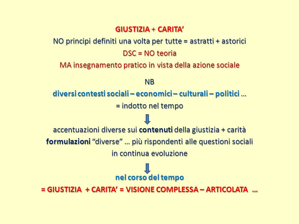 GIUSTIZIA + CARITA NO principi definiti una volta per tutte = astratti + astorici DSC = NO teoria MA insegnamento pratico in vista della azione social