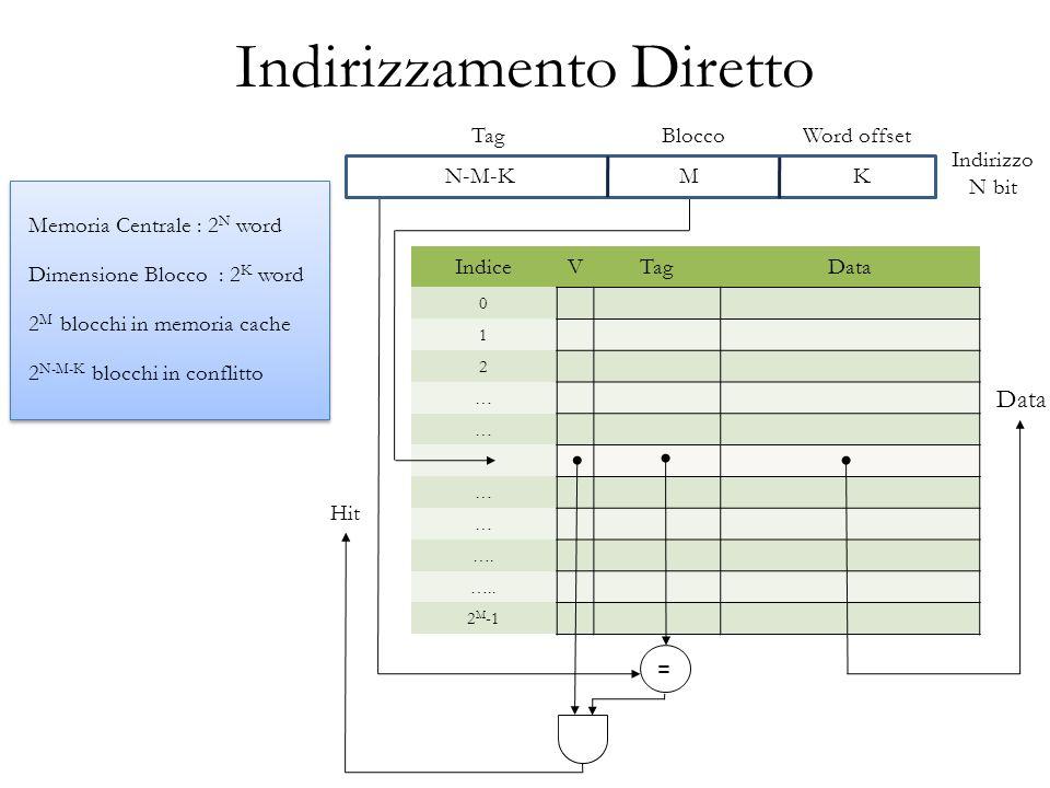 Indirizzamento Diretto IndiceVTagData 0 1 2 … … … … ….