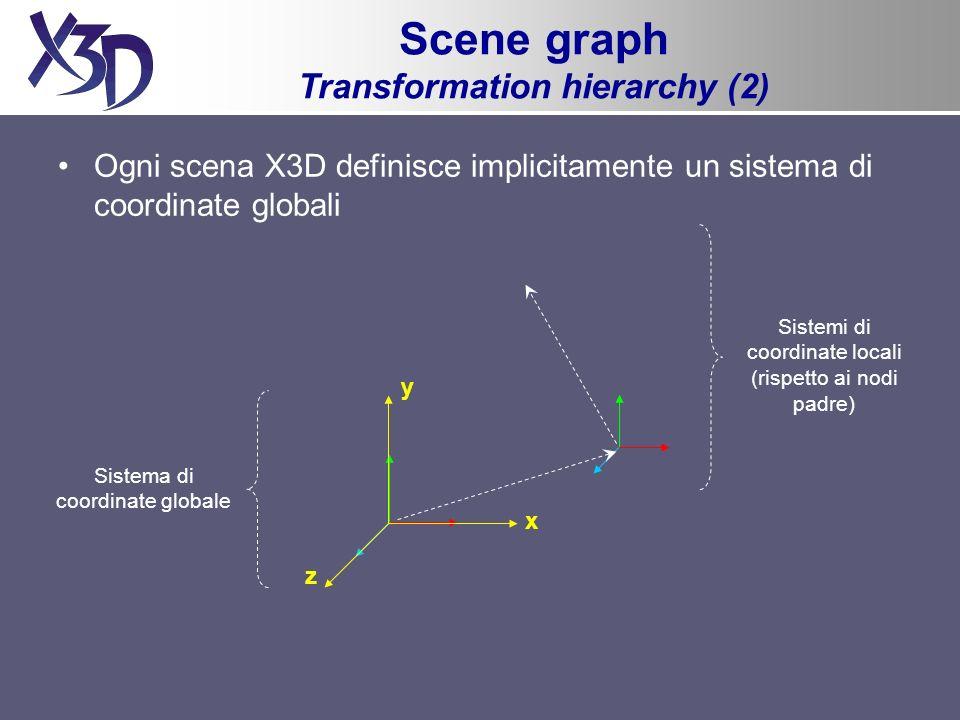 Sistema di coordinate globale Sistemi di coordinate locali (rispetto ai nodi padre) Ogni scena X3D definisce implicitamente un sistema di coordinate globali Scene graph Transformation hierarchy (2) x y z