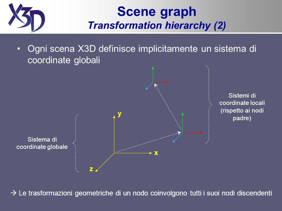 Ogni scena X3D definisce implicitamente un sistema di coordinate globali Sistemi di coordinate locali (rispetto ai nodi padre) Le trasformazioni geometriche di un nodo coinvolgono tutti i suoi nodi discendenti Sistema di coordinate globale x y z