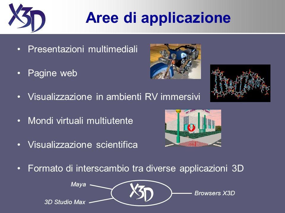 Aree di applicazione Presentazioni multimediali Pagine web Visualizzazione in ambienti RV immersivi Mondi virtuali multiutente Visualizzazione scientifica Formato di interscambio tra diverse applicazioni 3D Browsers X3D Maya 3D Studio Max