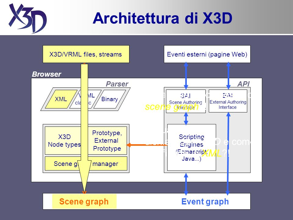 Eventi esterni (pagine Web) VRML classic Binary Parser Scene graph manager X3D Node types Prototype, External Prototype SAI (Scene Authoring Interface) SAI Scene Authoring Interface EAI External Authoring Interface Scripting Engines (Ecmascript, Java...) API Browser Event graph Architettura di X3D X3D/VRML files, streams XML Scene graph Da cosa è composto lo scene graph .