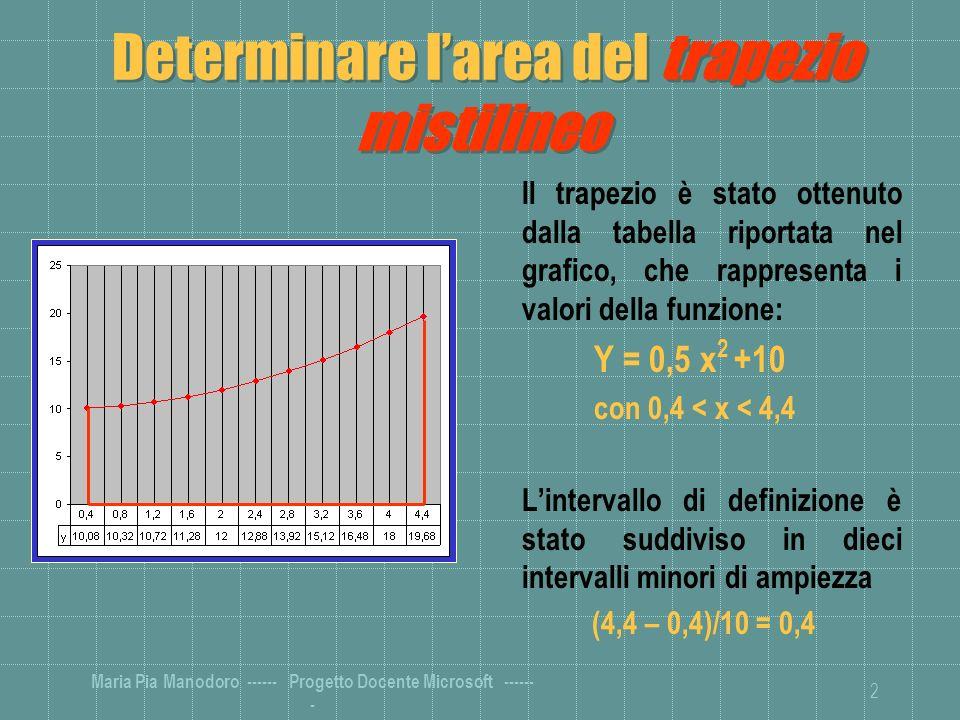 Maria Pia Manodoro ------ Progetto Docente Microsoft ------ - 2 Determinare larea del trapezio mistilineo Il trapezio è stato ottenuto dalla tabella riportata nel grafico, che rappresenta i valori della funzione: Y = 0,5 x 2 +10 con 0,4 < x < 4,4 Lintervallo di definizione è stato suddiviso in dieci intervalli minori di ampiezza (4,4 – 0,4)/10 = 0,4