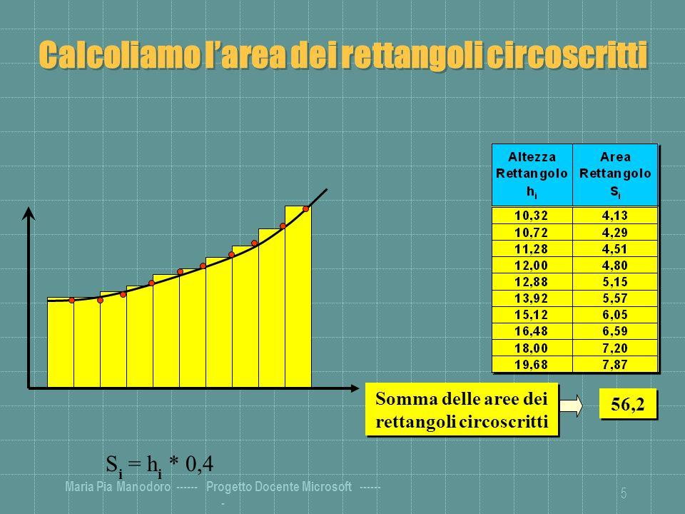 Maria Pia Manodoro ------ Progetto Docente Microsoft ------ - 5 Calcoliamo larea dei rettangoli circoscritti Somma delle aree dei rettangoli circoscritti 56,2 S i = h i * 0,4