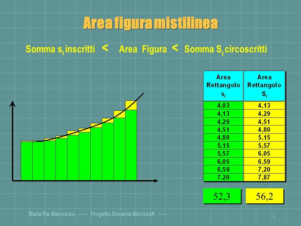 Maria Pia Manodoro ------ Progetto Docente Microsoft ------ - 6 Area figura mistilinea Somma s i inscritti < Area Figura < Somma S i circoscritti 52,3 56,2