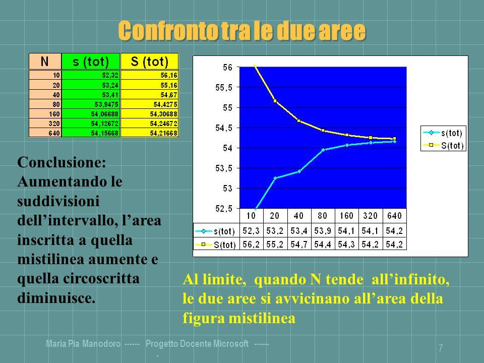 Maria Pia Manodoro ------ Progetto Docente Microsoft ------ - 7 Confronto tra le due aree Conclusione: Aumentando le suddivisioni dellintervallo, larea inscritta a quella mistilinea aumente e quella circoscritta diminuisce.