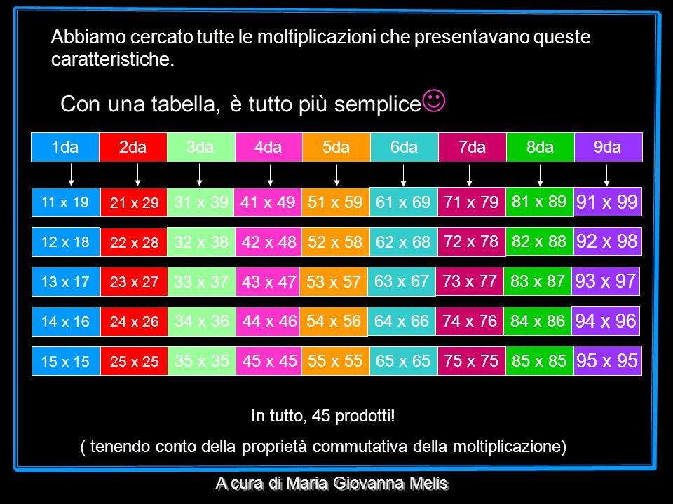 Con una tabella, è tutto più semplice 1da2da3da4da5da6da7da8da9da Abbiamo cercato tutte le moltiplicazioni che presentavano queste caratteristiche. 11