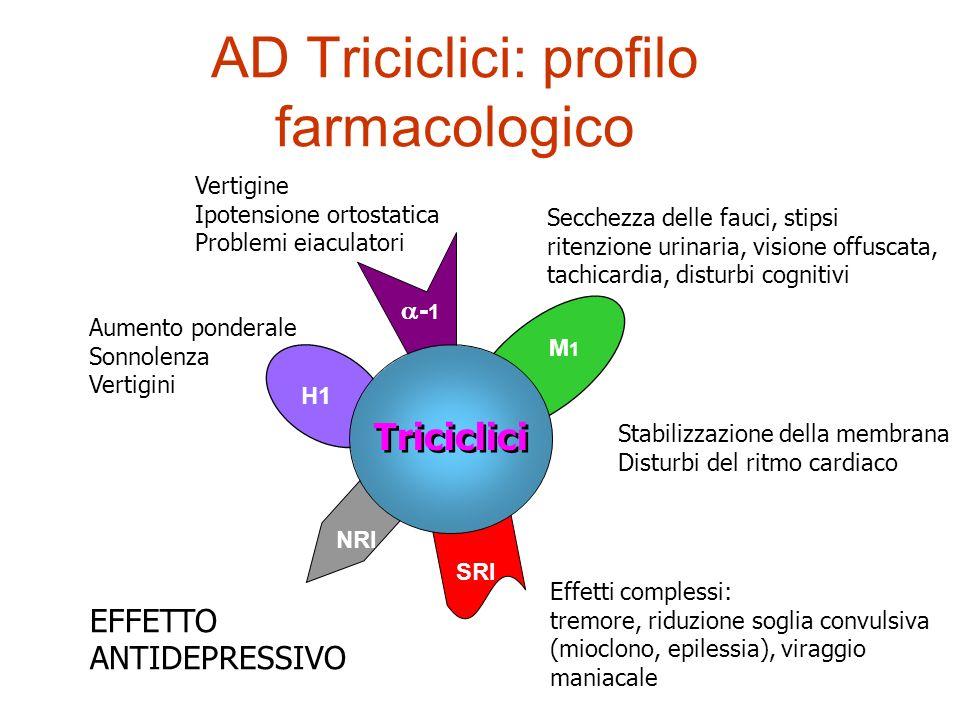 AD Triciclici: profilo farmacologico Vertigine Ipotensione ortostatica Problemi eiaculatori Aumento ponderale Sonnolenza Vertigini Secchezza delle fau