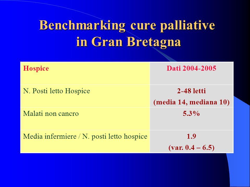 Benchmarking cure palliative in Gran Bretagna HospiceDati 2004-2005 N. Posti letto Hospice2-48 letti (media 14, mediana 10) Malati non cancro5.3% Medi