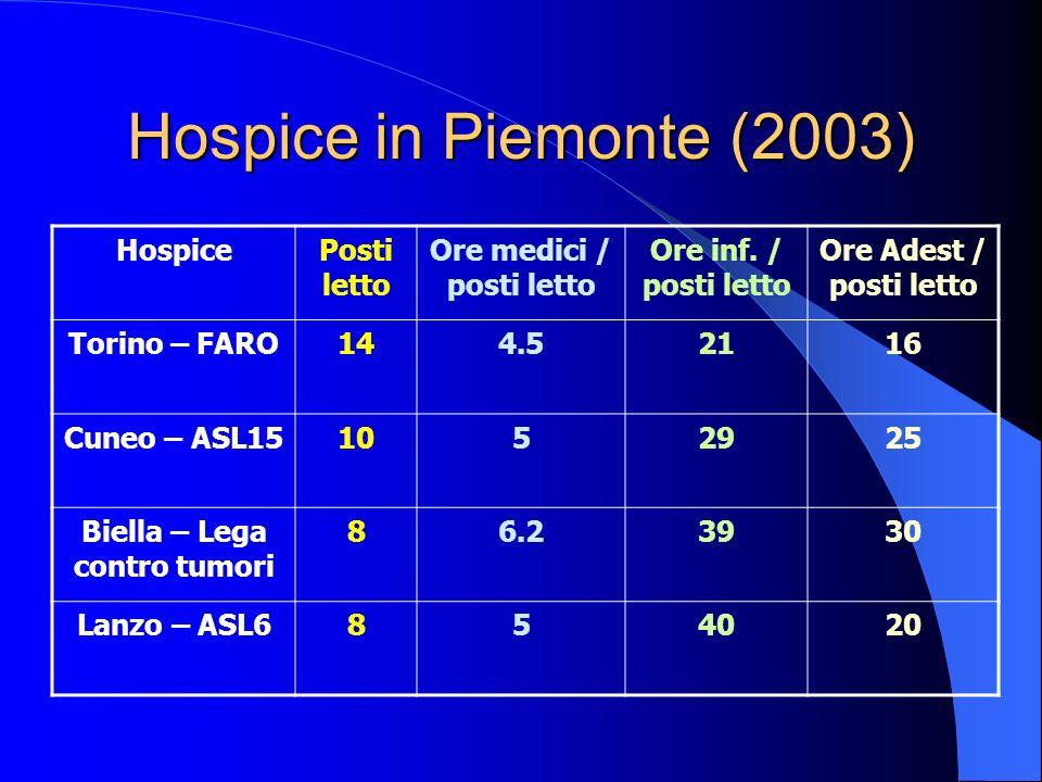 Hospice in Piemonte (2003) HospicePosti letto Ore medici / posti letto Ore inf. / posti letto Ore Adest / posti letto Torino – FARO144.52116 Cuneo – A