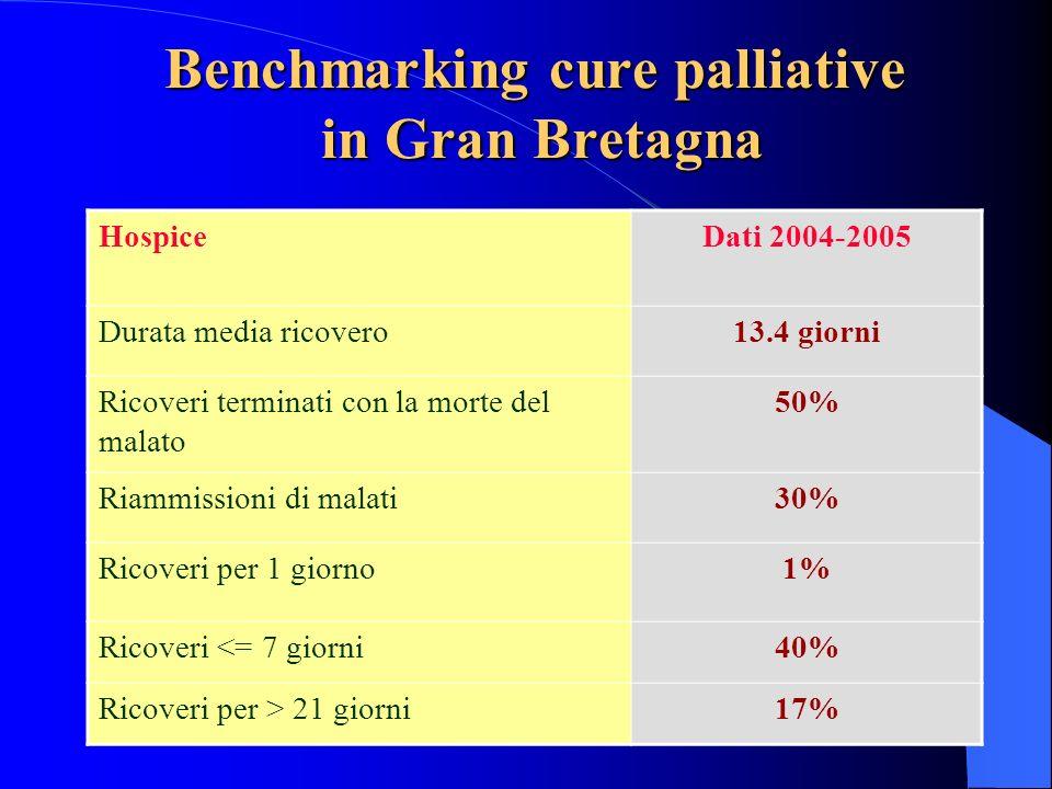 Benchmarking cure palliative in Gran Bretagna HospiceDati 2004-2005 Durata media ricovero13.4 giorni Ricoveri terminati con la morte del malato 50% Ri