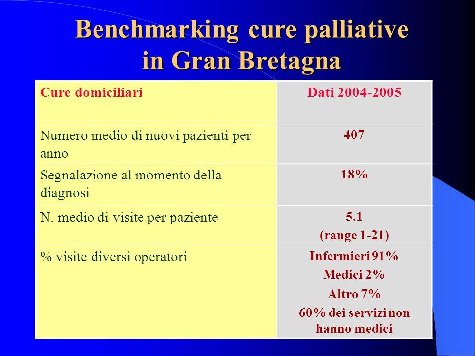 Benchmarking cure palliative in Gran Bretagna Cure domiciliariDati 2004-2005 Numero medio di nuovi pazienti per anno 407 Segnalazione al momento della