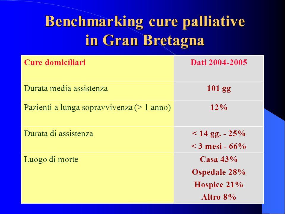Benchmarking cure palliative in Gran Bretagna Cure domiciliariDati 2004-2005 Durata media assistenza101 gg Pazienti a lunga sopravvivenza (> 1 anno)12