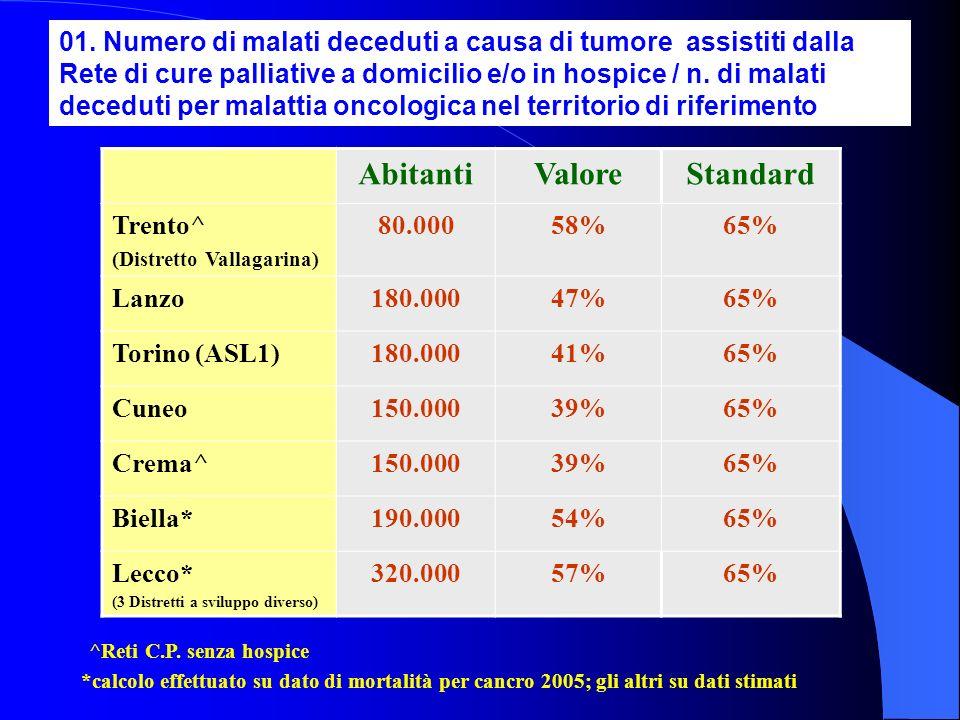 01. Numero di malati deceduti a causa di tumore assistiti dalla Rete di cure palliative a domicilio e/o in hospice / n. di malati deceduti per malatti