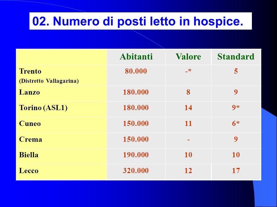 02. Numero di posti letto in hospice. AbitantiValoreStandard Trento (Distretto Vallagarina) 80.000-*5 Lanzo180.00089 Torino (ASL1)180.000149* Cuneo150