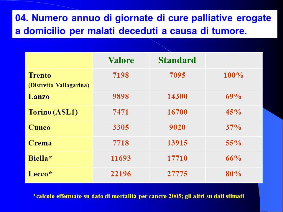 04. Numero annuo di giornate di cure palliative erogate a domicilio per malati deceduti a causa di tumore. ValoreStandard Trento (Distretto Vallagarin