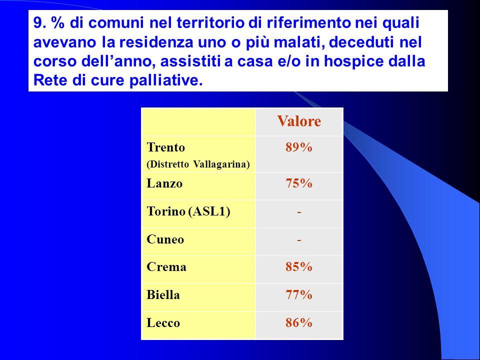 9. % di comuni nel territorio di riferimento nei quali avevano la residenza uno o più malati, deceduti nel corso dellanno, assistiti a casa e/o in hos