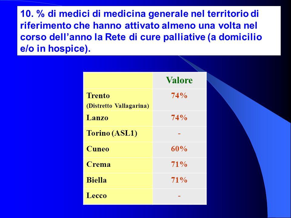 10. % di medici di medicina generale nel territorio di riferimento che hanno attivato almeno una volta nel corso dellanno la Rete di cure palliative (