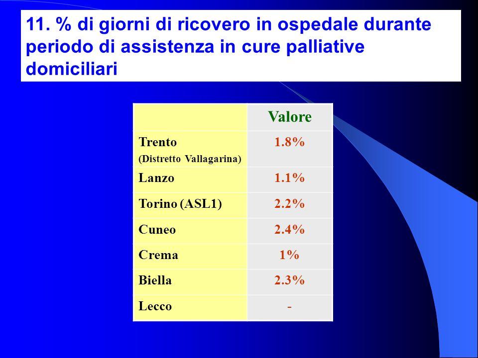 11. % di giorni di ricovero in ospedale durante periodo di assistenza in cure palliative domiciliari Valore Trento (Distretto Vallagarina) 1.8% Lanzo1