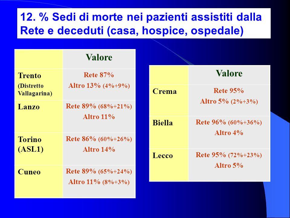 12. % Sedi di morte nei pazienti assistiti dalla Rete e deceduti (casa, hospice, ospedale) Valore Trento (Distretto Vallagarina) Rete 87% Altro 13% (4