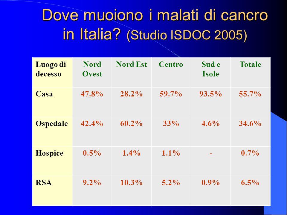 Dove muoiono i malati di cancro in Italia? (Studio ISDOC 2005) Luogo di decesso Nord Ovest Nord EstCentroSud e Isole Totale Casa47.8%28.2%59.7%93.5%55