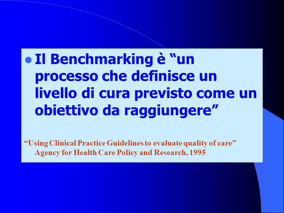 Il Benchmarking è un processo che definisce un livello di cura previsto come un obiettivo da raggiungere Using Clinical Practice Guidelines to evaluat