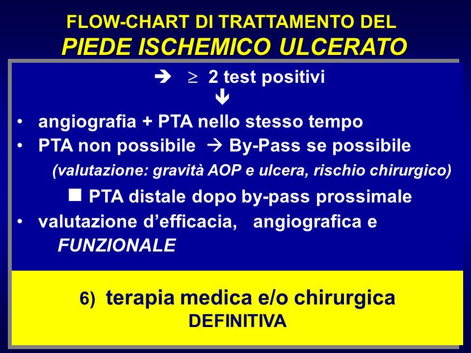 2 test positivi angiografia + PTA nello stesso tempo PTA non possibile By-Pass se possibile (valutazione: gravità AOP e ulcera, rischio chirurgico) PT