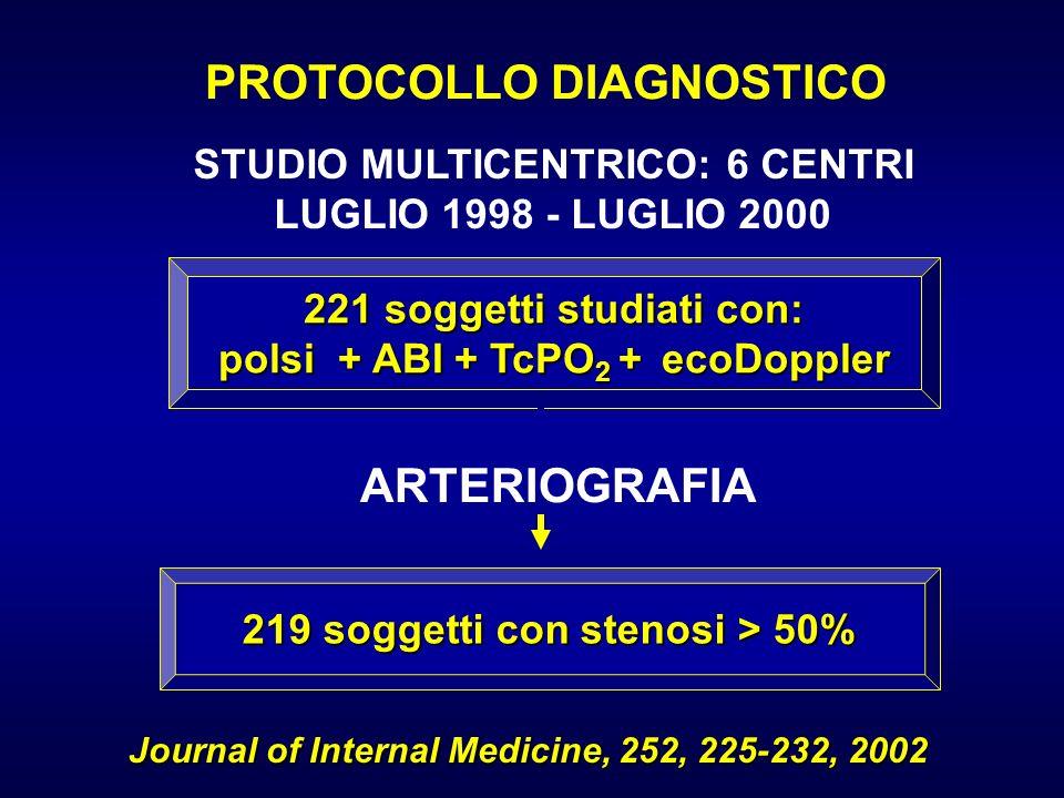 ARTERIOGRAFIA PROTOCOLLO DIAGNOSTICO 221 soggetti studiati con: polsi + ABI + TcPO 2 + ecoDoppler 219 soggetti con stenosi > 50% STUDIO MULTICENTRICO: