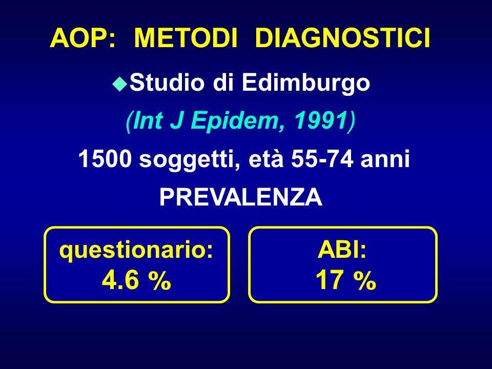 AOP: METODI DIAGNOSTICI u u Studio di Edimburgo (Int J Epidem, 1991) 1500 soggetti, età 55-74 anni PREVALENZA questionario: 4.6 % ABI: 17 %