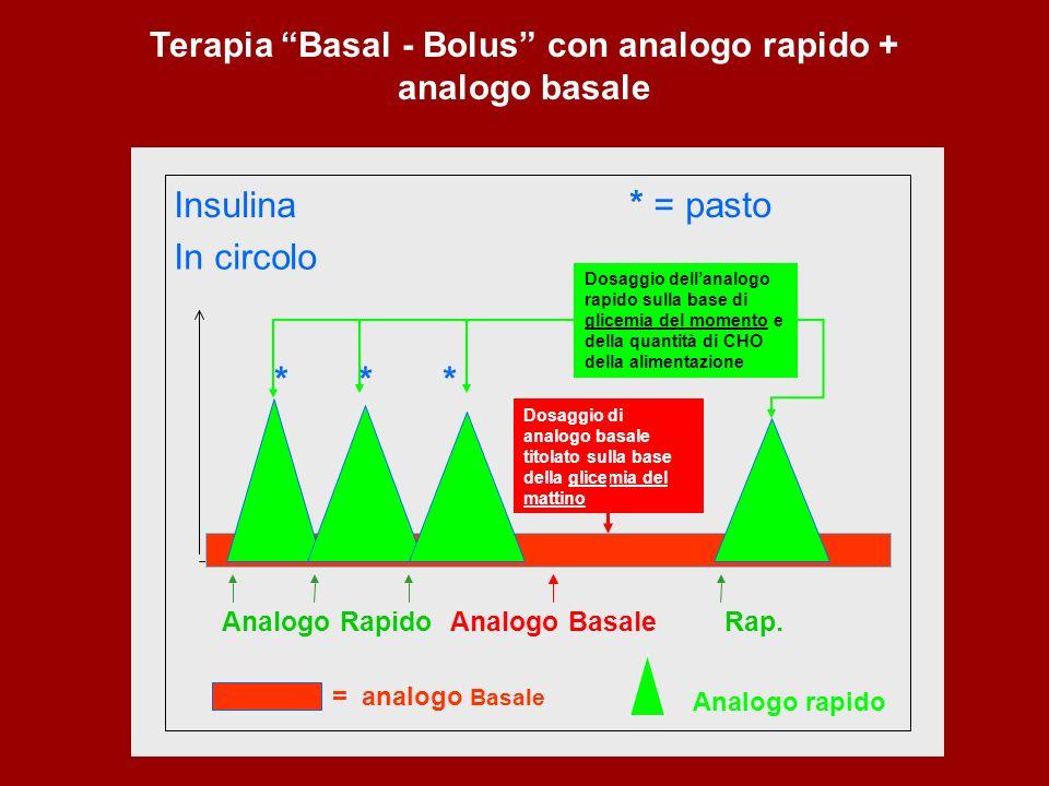 Insulina In circolo * = pasto *** *. Analogo Basale = analogo Basale Analogo RapidoRap Analogo rapido Terapia Basal - Bolus con analogo rapido + analo