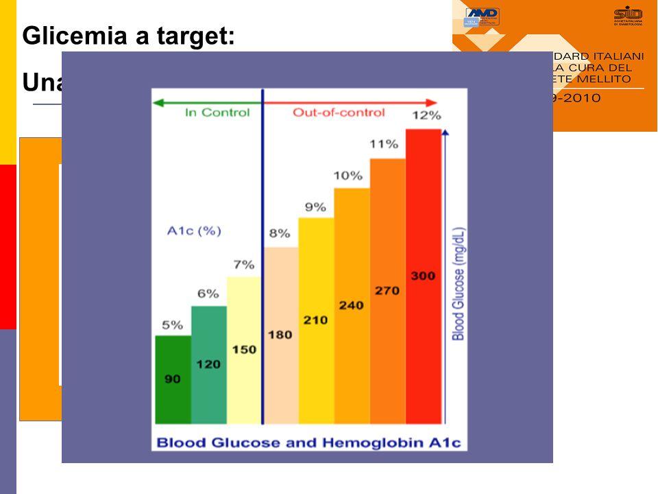 Gli Standard di cura del Diabete 2° Tipo: Un Traguardo Raggiungibile ? Glicemia a target: Una sfida per il Diabetologo http://www.infodiabetes.it/
