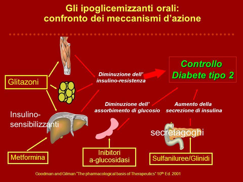 Gli ipoglicemizzanti orali: confronto dei meccanismi dazione Metformina Sulfaniluree/Glinidi Diminuzione dell insulino-resistenza Inibitori a-glucosid