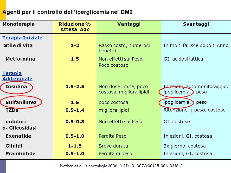 Agenti per il controllo delliperglicemia nel DM2 Nathan et al. Diabetologia 2006; DOI: 10.1007/s00125-006-0316-2 MonoterapiaRiduzione % Attesa A1c Van