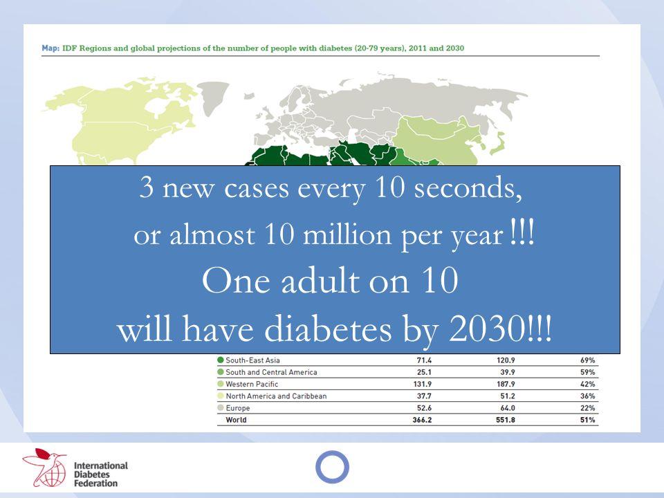 Scenario La malattia diabetica è caratterizzata da: unelevata prevalenza: 4,5% 6,68% previsione è di un aumento drammatico della prevalenza e quindi anche dei costi; una elevata incidenza: studio di Brunico lincidenza di diabete di tipo 2 è del 7,6 per mille nei soggetti di età 40-79 anni; un carico assistenziale importante: Annali AMD primi accessi nel 2009 pari all12%