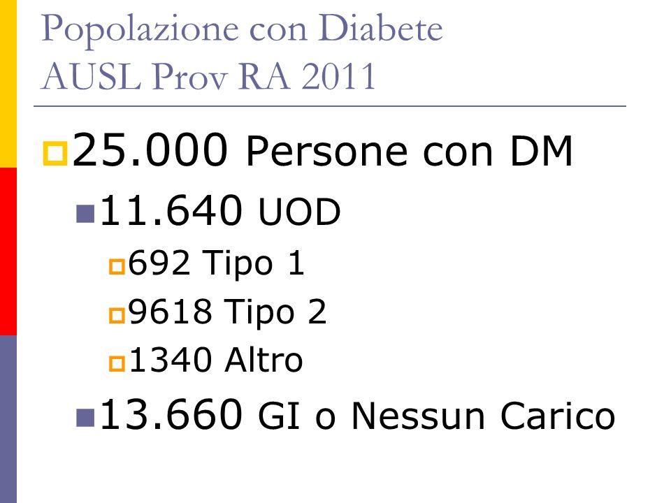 Popolazione con Diabete AUSL Prov RA 2011 25.000 Persone con DM 11.640 UOD 692 Tipo 1 9618 Tipo 2 1340 Altro 13.660 GI o Nessun Carico