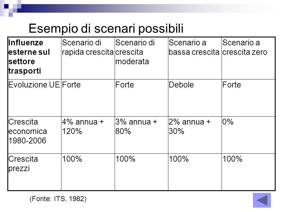 Influenze esterne sul settore trasporti Scenario di rapida crescita Scenario di crescita moderata Scenario a bassa crescita Scenario a crescita zero E