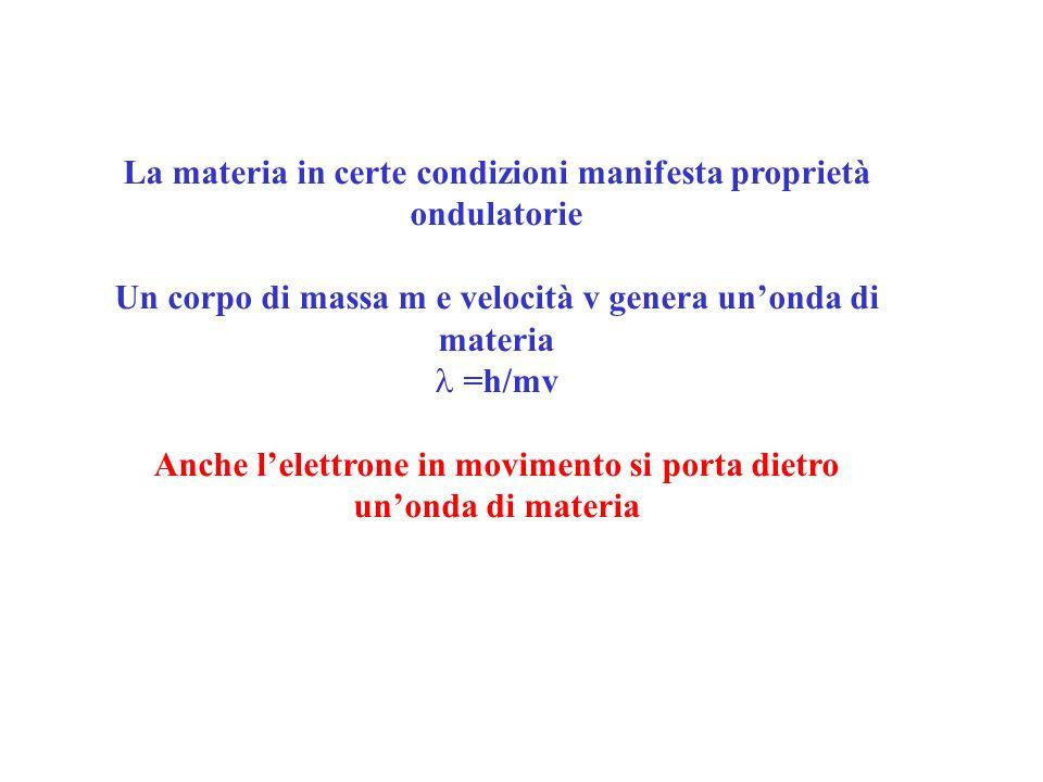 La materia in certe condizioni manifesta proprietà ondulatorie Un corpo di massa m e velocità v genera unonda di materia =h/mv Anche lelettrone in mov